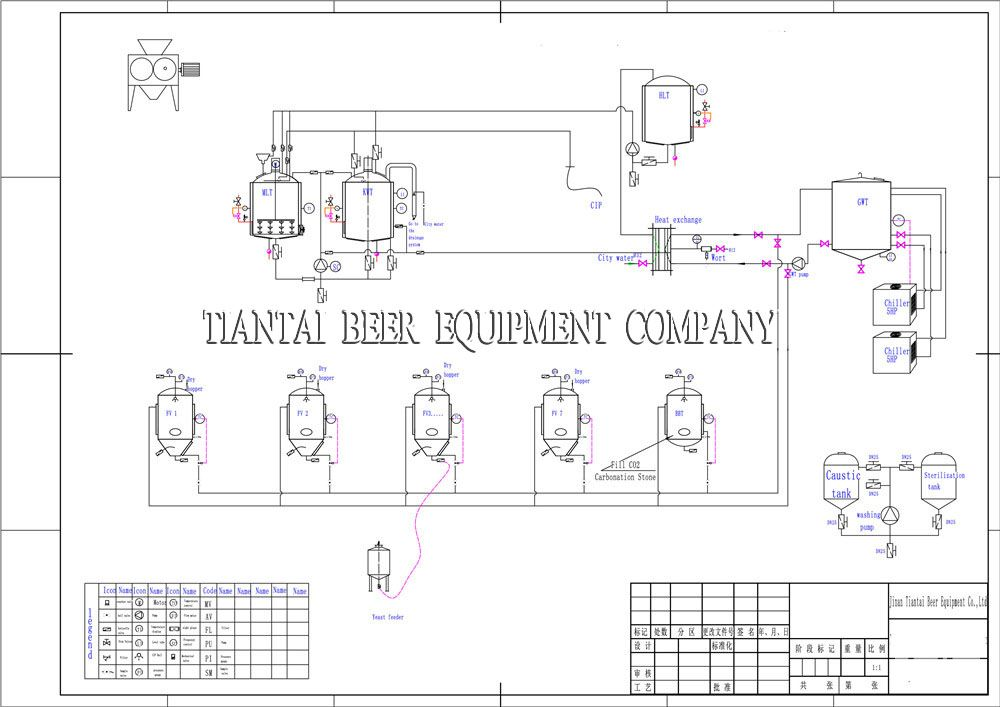Flow diagram beer choice image how to guide and refrence for Brewery floor plan software